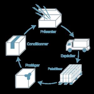 schéma métier Boucard emballages