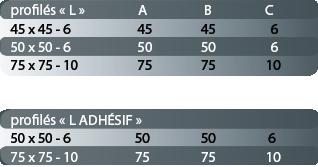 tableau des dimensions des profilés mousse en L
