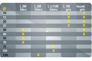 tableau dimensions profilés mousse O pleins