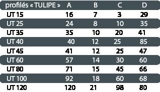 dimensions des profilés mousse en U tulipe