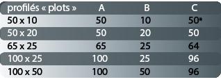 tableau dimension des profilés mousse de type plot