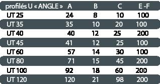 tableau dimensions des profilés en U pour angles