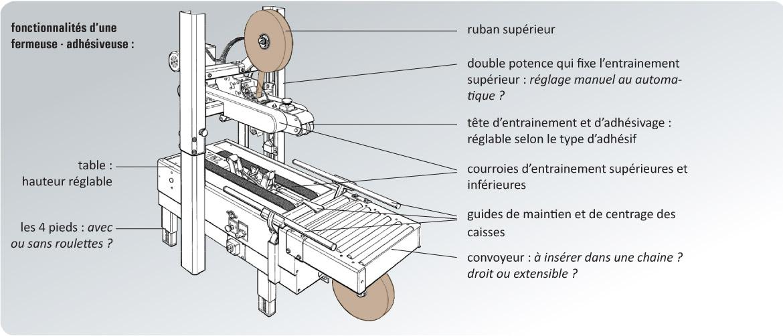 schéma fermeuses de cartons