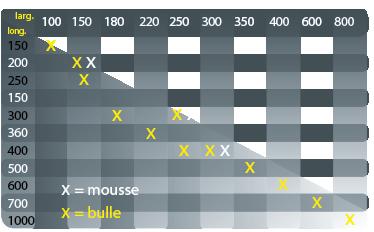 tableau des dimensions des sacs de type bulle et type mousse