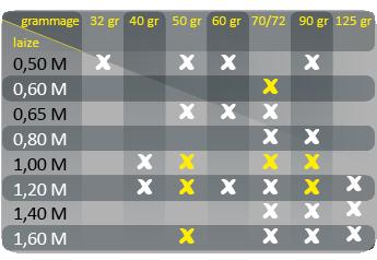 tableau gramage et taille des papiers standards