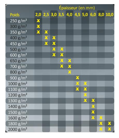 tableau dimension plaques polypropylène
