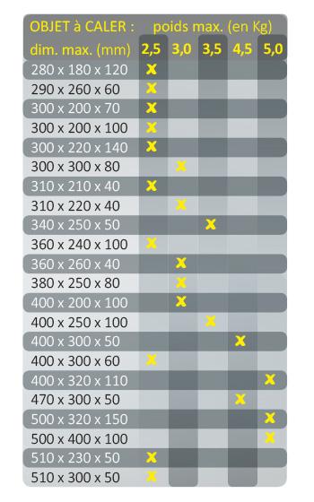 tableau poids et dimensions des boites à retention carton chez Boucard emballages