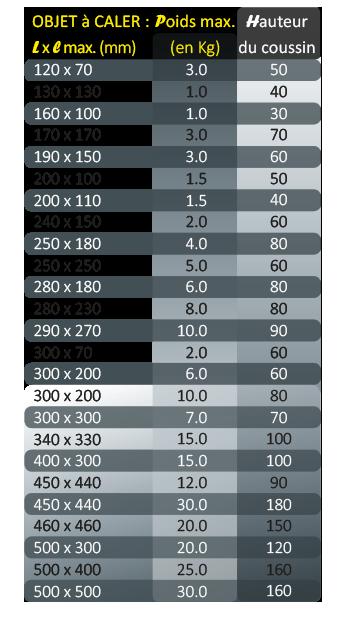 tableau des poids et dimensions des boites à suspension carton