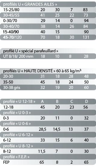 tableau des dimensions des profilés en U